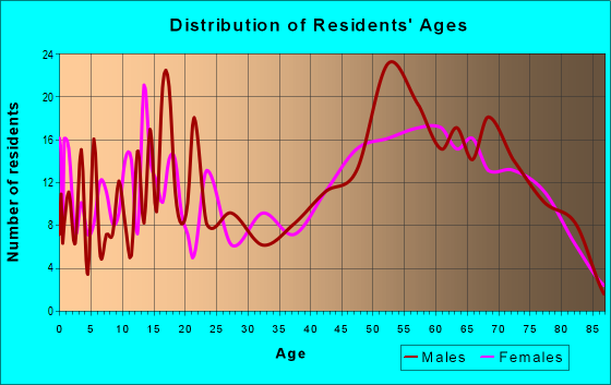 Age and Sex of Residents in zip code 93205