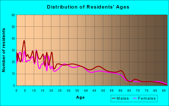 Age and Sex of Residents in zip code 93206