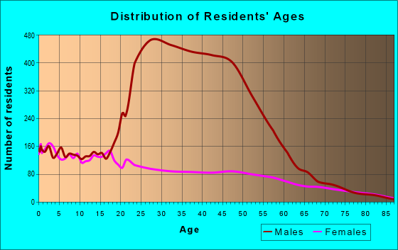 Age and Sex of Residents in zip code 93212