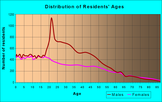 Age and Sex of Residents in zip code 93215