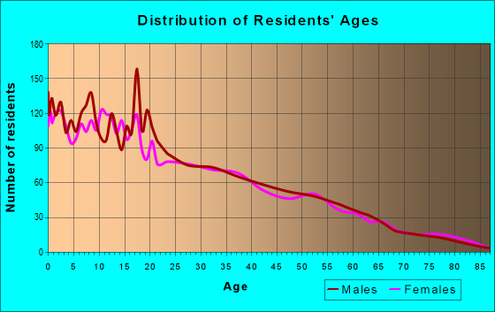 Age and Sex of Residents in zip code 93219