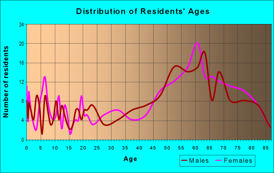 Age and Sex of Residents in zip code 93238