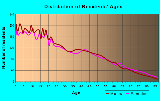 Age and Sex of Residents in zip code 93247