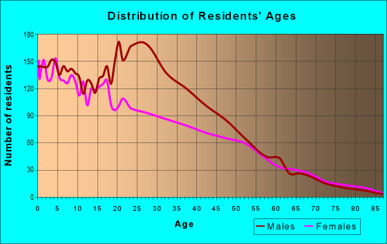 Age and Sex of Residents in zip code 93250