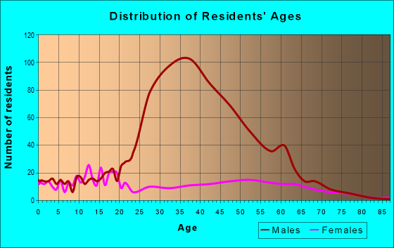 Age and Sex of Residents in zip code 93252