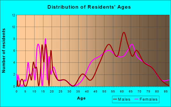 Age and Sex of Residents in zip code 93255
