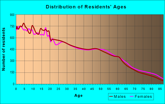 Age and Sex of Residents in zip code 93257