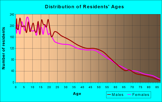 Age and Sex of Residents in zip code 93263