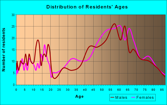 Age and Sex of Residents in zip code 93271