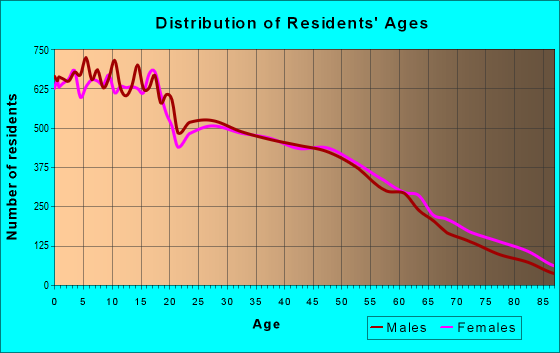 Age and Sex of Residents in zip code 93274