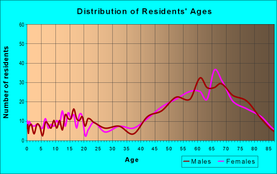 Age and Sex of Residents in zip code 93285