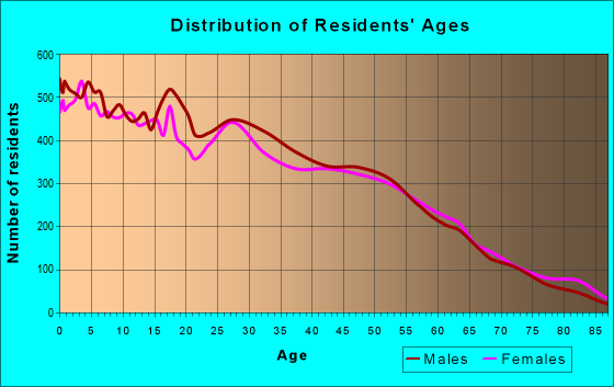Age and Sex of Residents in zip code 93291