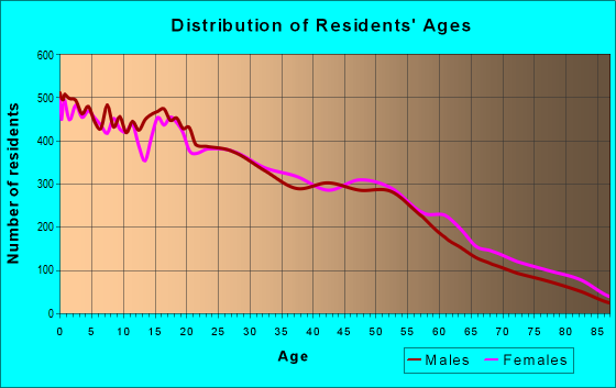 Age and Sex of Residents in zip code 93304