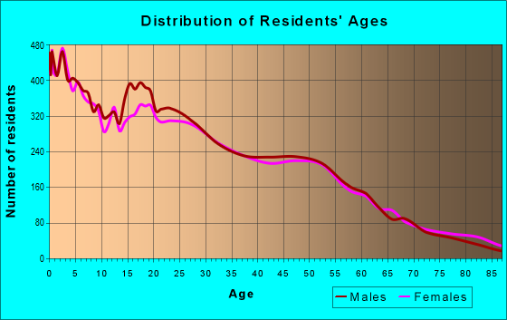Age and Sex of Residents in zip code 93305