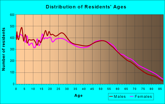 Age and Sex of Residents in zip code 93308