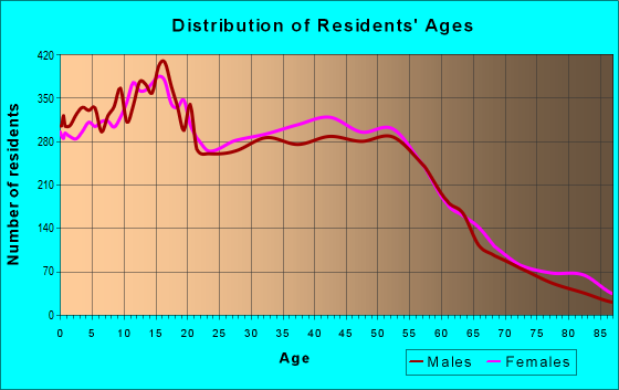 Age and Sex of Residents in zip code 93311