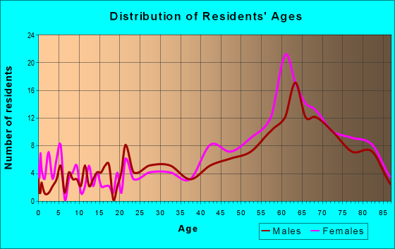 Age and Sex of Residents in zip code 93424
