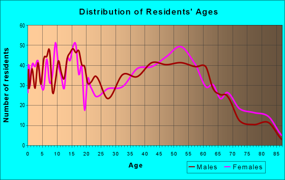 Age and Sex of Residents in zip code 93427