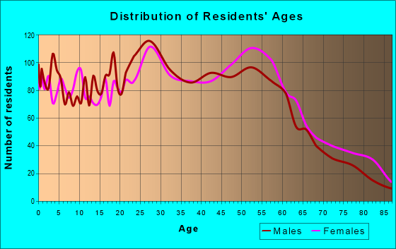 Age and Sex of Residents in zip code 93433