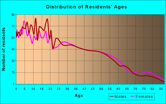 Age and Sex of Residents in zip code 93434