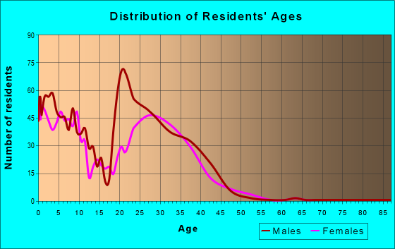 Age and Sex of Residents in zip code 93437