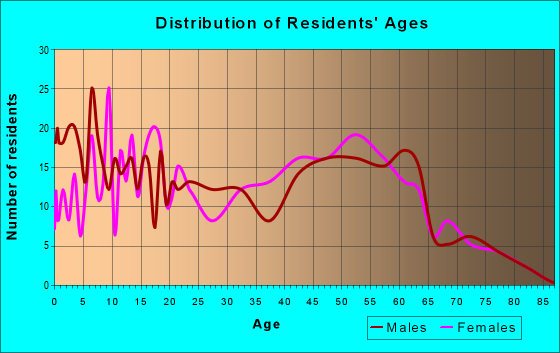 Age and Sex of Residents in zip code 93440