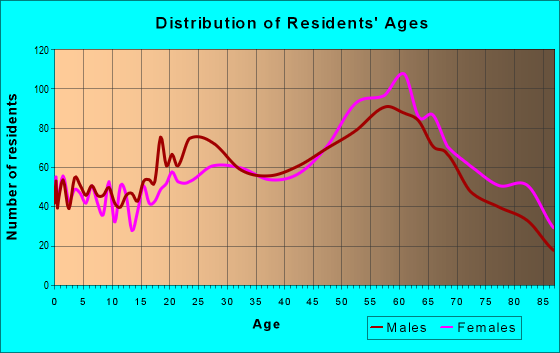 Age and Sex of Residents in zip code 93442