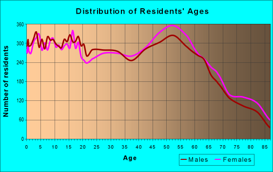 Age and Sex of Residents in zip code 93446