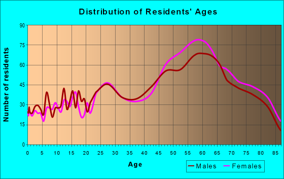 Age and Sex of Residents in zip code 93449