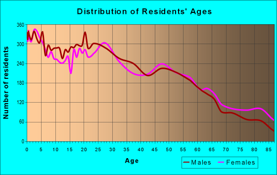 Age and Sex of Residents in zip code 93454