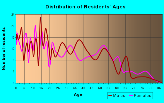 Age and Sex of Residents in zip code 93461
