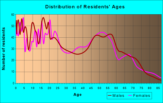 Age and Sex of Residents in zip code 93501