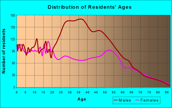 Age and Sex of Residents in zip code 93505