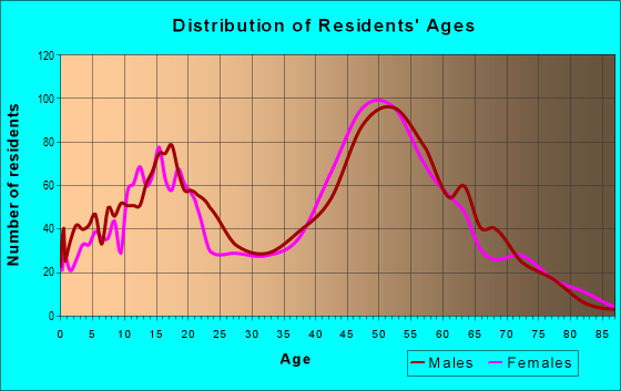 Age and Sex of Residents in zip code 93510