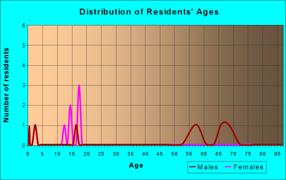 Age and Sex of Residents in zip code 93530