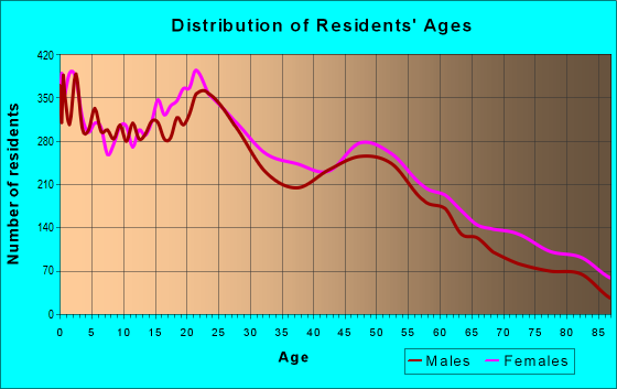 Age and Sex of Residents in zip code 93534