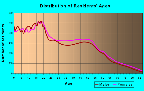 Age and Sex of Residents in zip code 93535