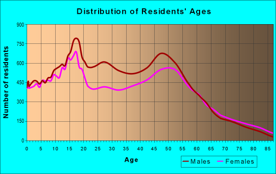 Age and Sex of Residents in zip code 93536
