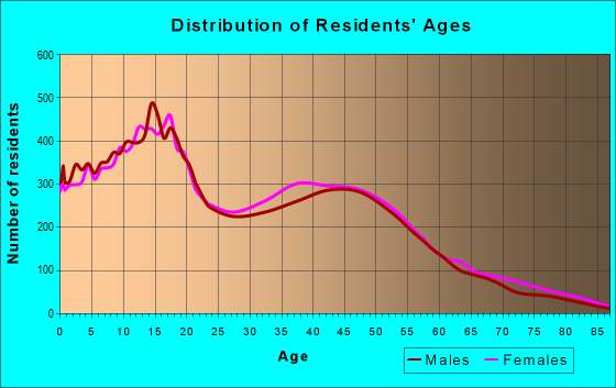 Age and Sex of Residents in zip code 93552