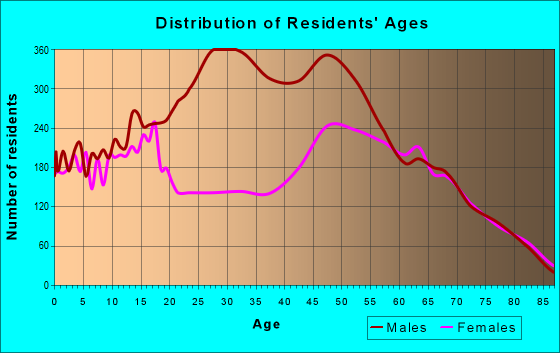 Age and Sex of Residents in zip code 93561