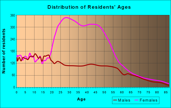 Age and Sex of Residents in zip code 93610