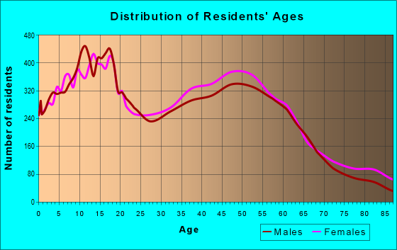 Age and Sex of Residents in zip code 93611