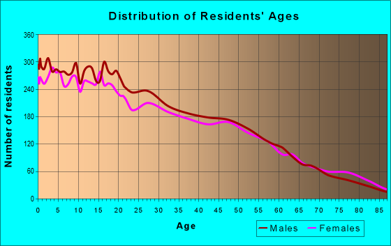Age and Sex of Residents in zip code 93618