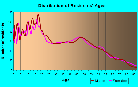 Age and Sex of Residents in zip code 93620