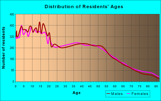 Age and Sex of Residents in zip code 93635