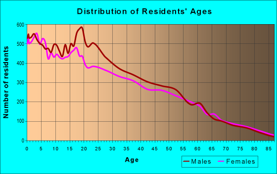 Age and Sex of Residents in zip code 93638