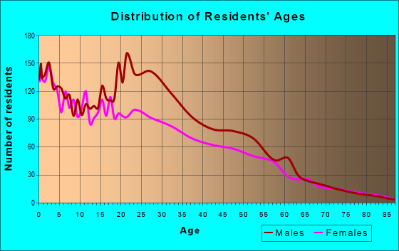 Age and Sex of Residents in zip code 93640
