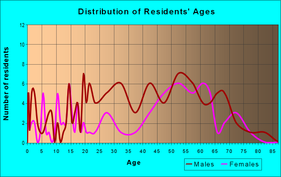Age and Sex of Residents in zip code 93641