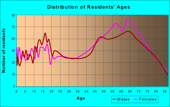 Age and Sex of Residents in zip code 93644