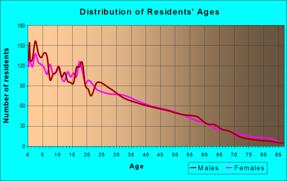 Age and Sex of Residents in zip code 93646